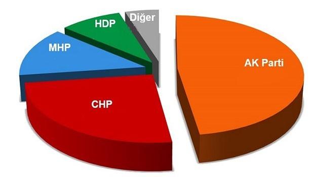 AK Parti yaptırdığı anket sonucunu açıkladı