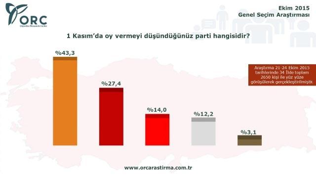 Son Seçim Anketinde Partilerin Oy Dağılımı