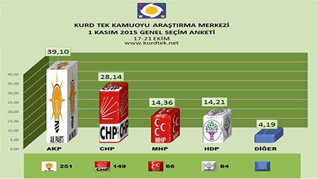 Kurd-Tek Anket sonuçlarına göre HDP ve AKP'de son durum