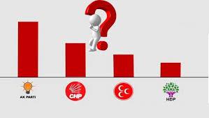 Bugün Seçim Olsa Anketinde Partilerin Son Oy Oranları