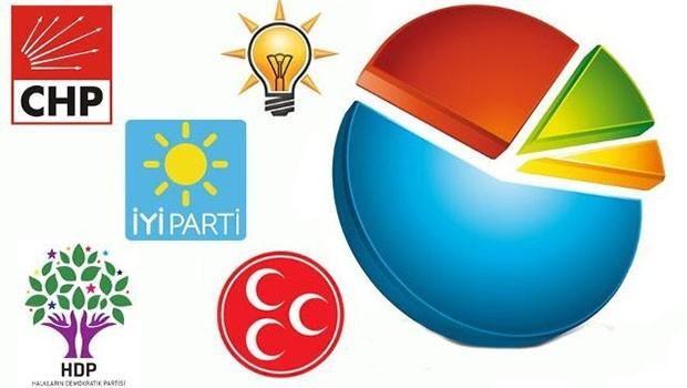 SONAR'dan seçim anketi: işte Ak Parti-MHP ittifakı ve HDP'nin oy oranı