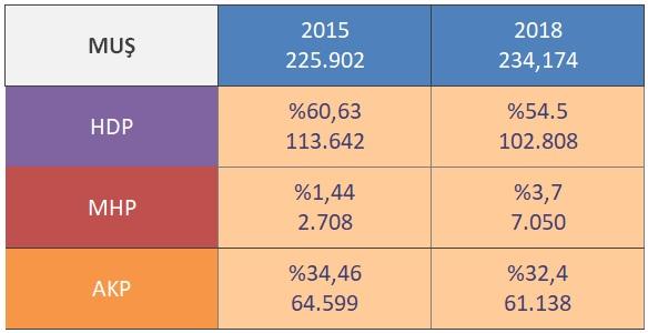 Muş ili sonuçları; 2015 yılında 225,902 seçmen varmış, 2018 yılında 234,174 seçmen olmuş.2015 yılında MHP 2708 oy alırken 2018 seçimlerinde 7050 oy almış. %160 artış göstermiş.