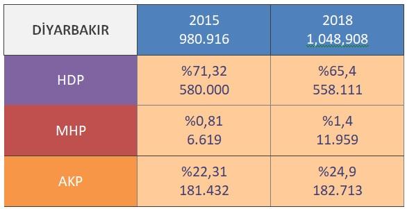 Diyarbakır ili sonuçları; 2015 yılında 980,916 seçmen varmış, 2018 yılında 1,048,908 seçmen olmuş. 2015 yılında MHP 6619 oy alırken 2018 seçimlerinde 11959 oy almış. %80 artış göstermiş.