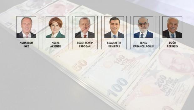 24 Haziran'da Cumhurbaşkanı adaylarına yapılan bağış miktarları