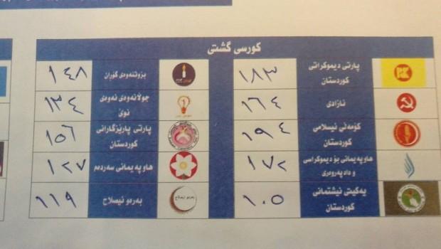 Kürdistan'da seçim sıralaması belli oldu