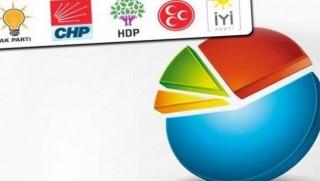 Optimar'ın anketine göre partilerin oy oranlarında son durum