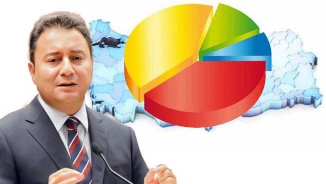 Konsensus Araştırma'dan 'yeni parti' anketi
