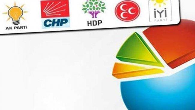 Avrasya Araştırma'dan çarpıcı anket: AK Parti ve MHP'ye büyük şok!