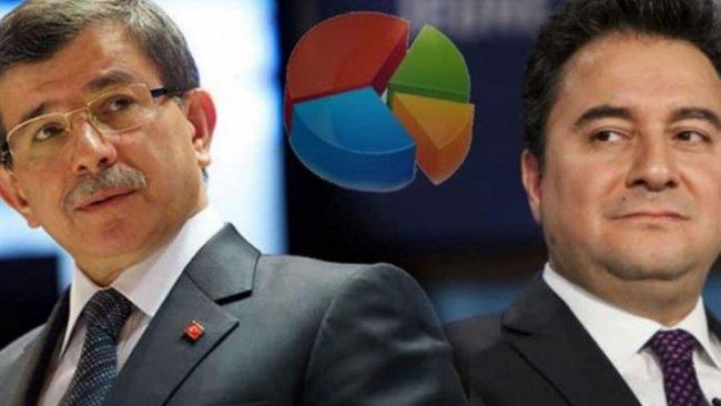 Anket şirketleri Davutoğlu ve Babacan için ne diyor?