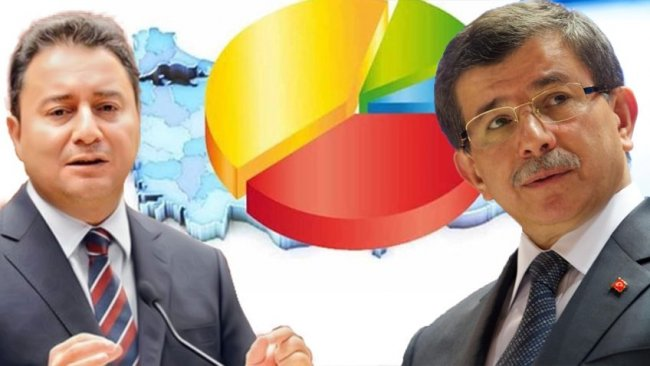 Anket şirketleri 2020'yi değerlendirdi: AKP, CHP ve Gelecek Partisi