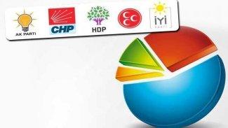Son seçim anketi: Dört parti barajı geçiyor