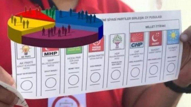 Son anket: Partiler olası bir 'erken seçim'e nasıl bakıyor?