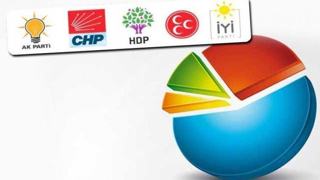 Wikipedia 9 anketin ortalamasını paylaştı...İşte partilerin son oy oranları