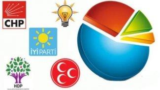 Son ankette çarpıcı sonuçlar: 'HDP diye bir parti var bu ülkede ama...'